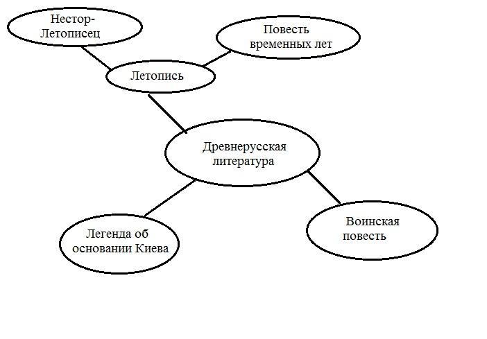 Пример кластера, составленного
